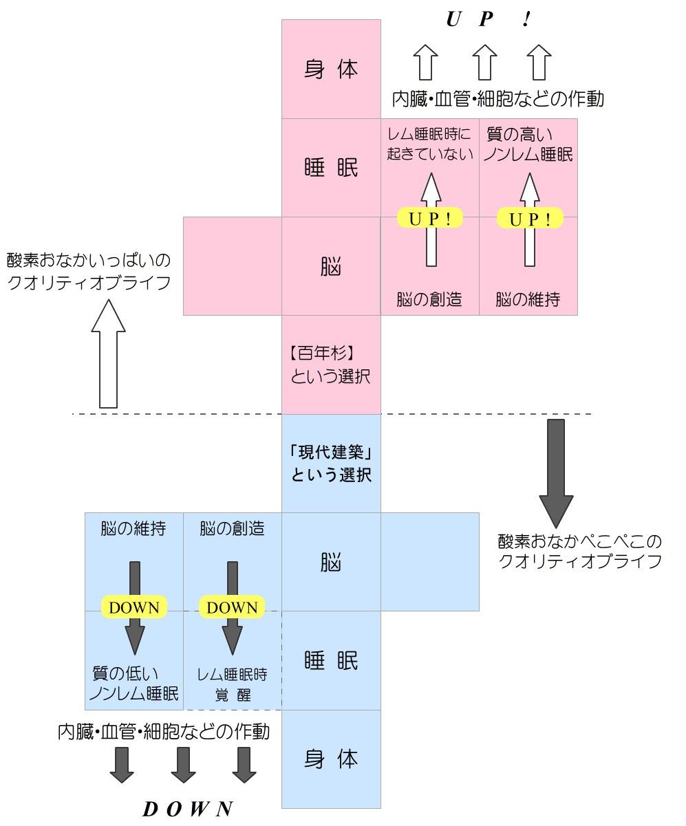酸素吸入量の図
