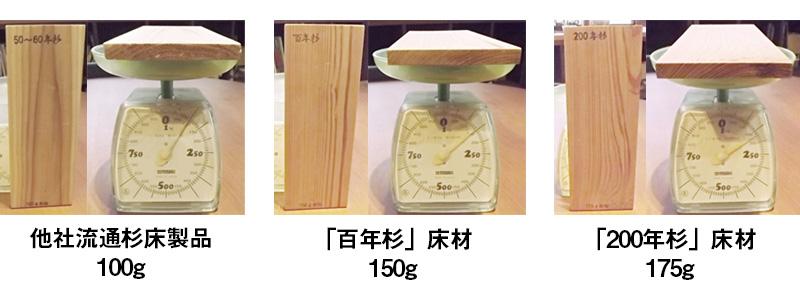 他社流通杉床製品100g、「百年杉」床材150g、「200年杉」床材175g