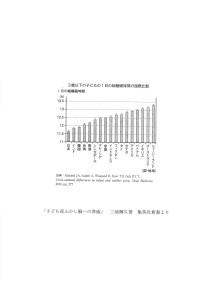 このグラフと我が国の発達障害のお子様の増加の関連性…そして…我が国の寝室の空気質…