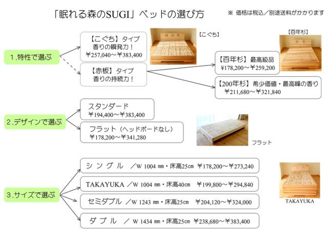 「眠れる森のSUGI」ベッド の選び方