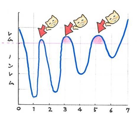 (この矢印の浅い睡眠時に脳は創られるのですが、ここで目覚めてしまう事によって、脳の創造の機会を逸しているのでしょう)