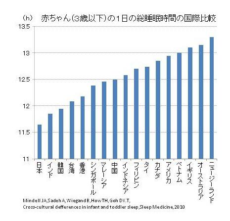 赤ちゃん(3歳以下)の1日の総睡眠時間の国際比較