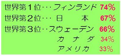 世界2位日本67%