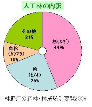 人工林の内訳 林野省の森林・林業統計要覧2009