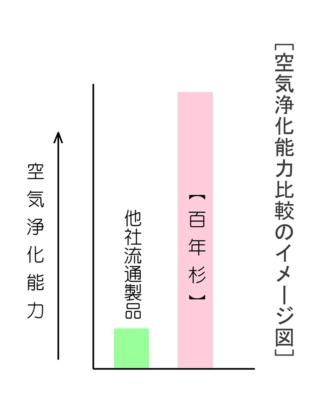 空気浄化能力比較のイメージ図